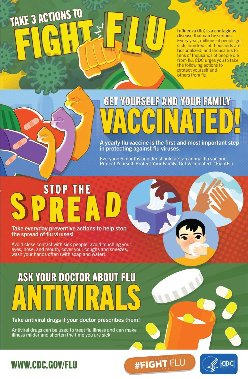 CDC Poster About Flu